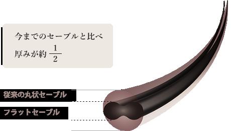 フラットセーブルの特徴|厚みが半分になっていて軽いつけ心地。上下の厚みをカットしているので、正面からの濃さはそのままで、最大50%の軽量
