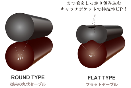 フラットセーブルの特徴|フラットセーブルは平らな面でまつ毛に密着しやすく、さらにエクステの中心にあるキャッチポケットによってまつげをしっかりと包み込んでくれるので、まつ毛とエクステが外れにくく、装着の持続期間が格段にアップ